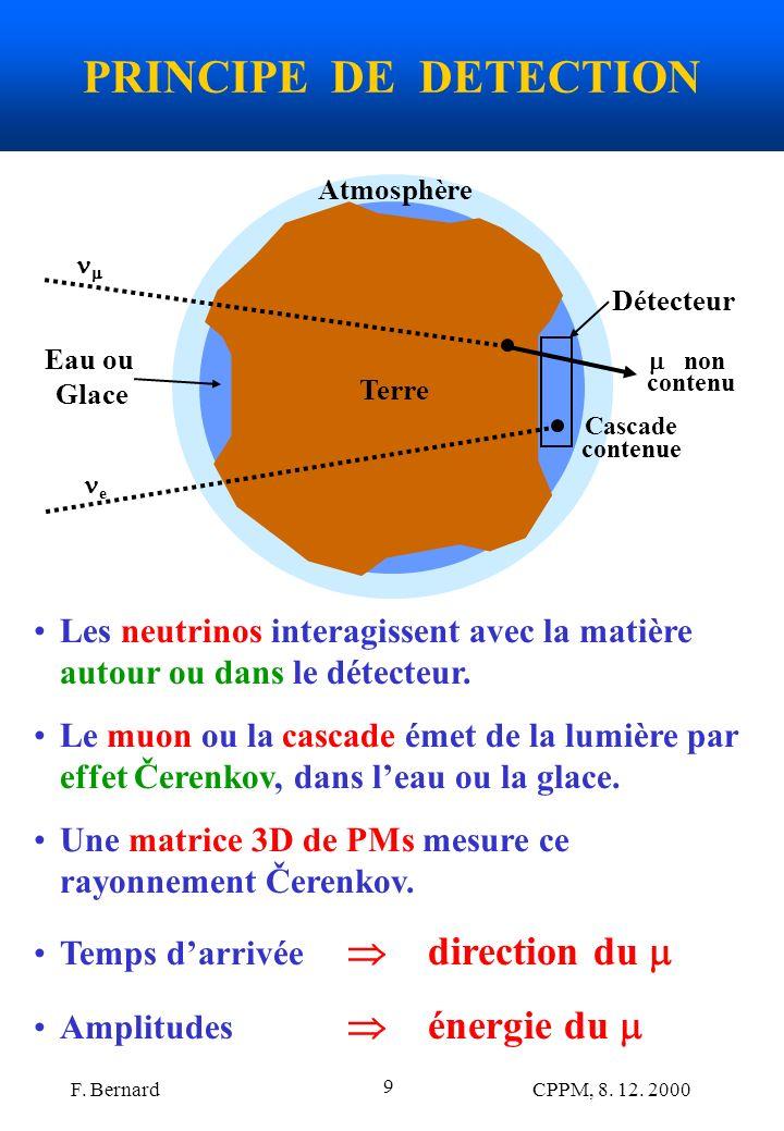 PRINCIPE DE DETECTION Atmosphère. Terre. Eau ou. Glace. Détecteur. e. Cascade. contenue. 