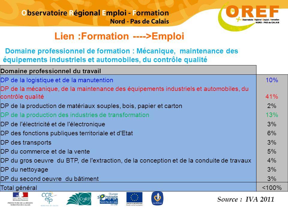 Lien :Formation ---->Emploi
