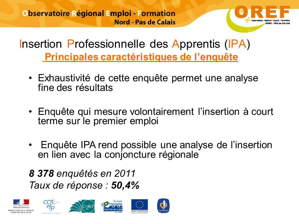 Insertion Professionnelle des Apprentis (IPA) Principales caractéristiques de l'enquête