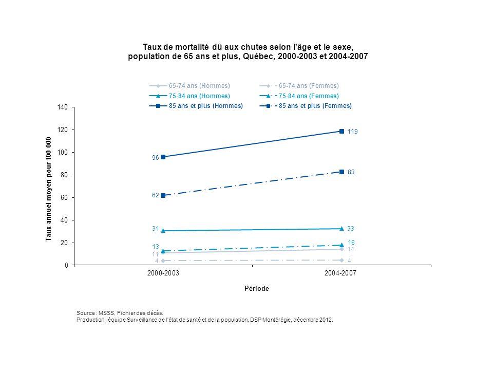 Les tendances des taux de mortalité dus aux chutes observées au Québec sont assez similaires à celles de la Montérégie chez les 75-84 ans et les 85 ans et plus.