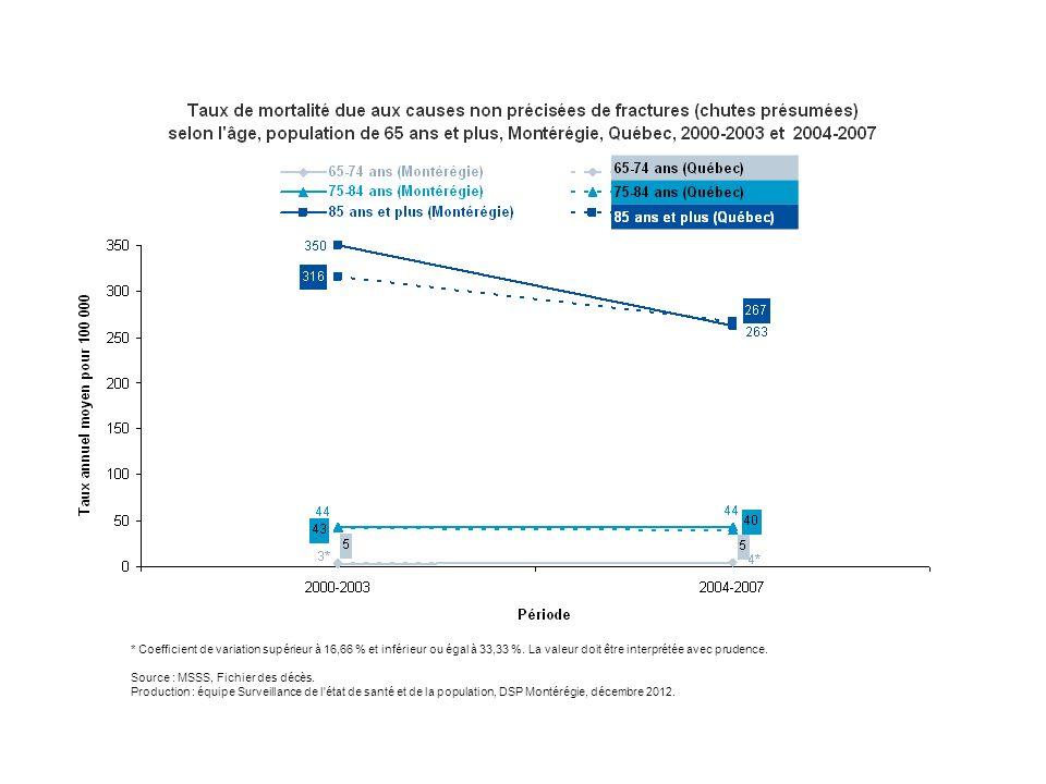 Depuis les changements apportés à la CIM en 2000, les taux de mortalité par chutes présumées sont plus élevés que les taux de mortalité par chute, surtout chez les 75 ans et plus.