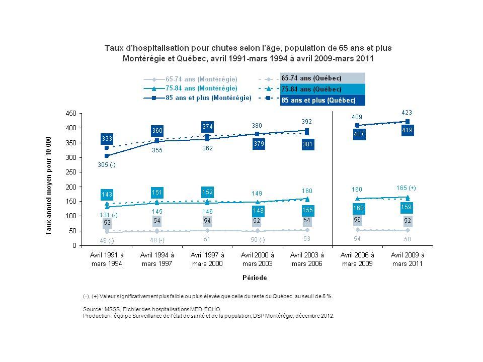 Entre avril 2009 et mars 2011, soit une période de deux ans, 5 181 Montérégiens de 65 ans et plus ont été hospitalisés à la suite d'une chute. Ce chiffre s'élève à 31 576 pour l'ensemble du Québec. Concernant les taux d'hospitalisation pour chutes, les taux des Montérégiens demeurent assez semblables à ceux des Québécois et augmentent avec l'âge.