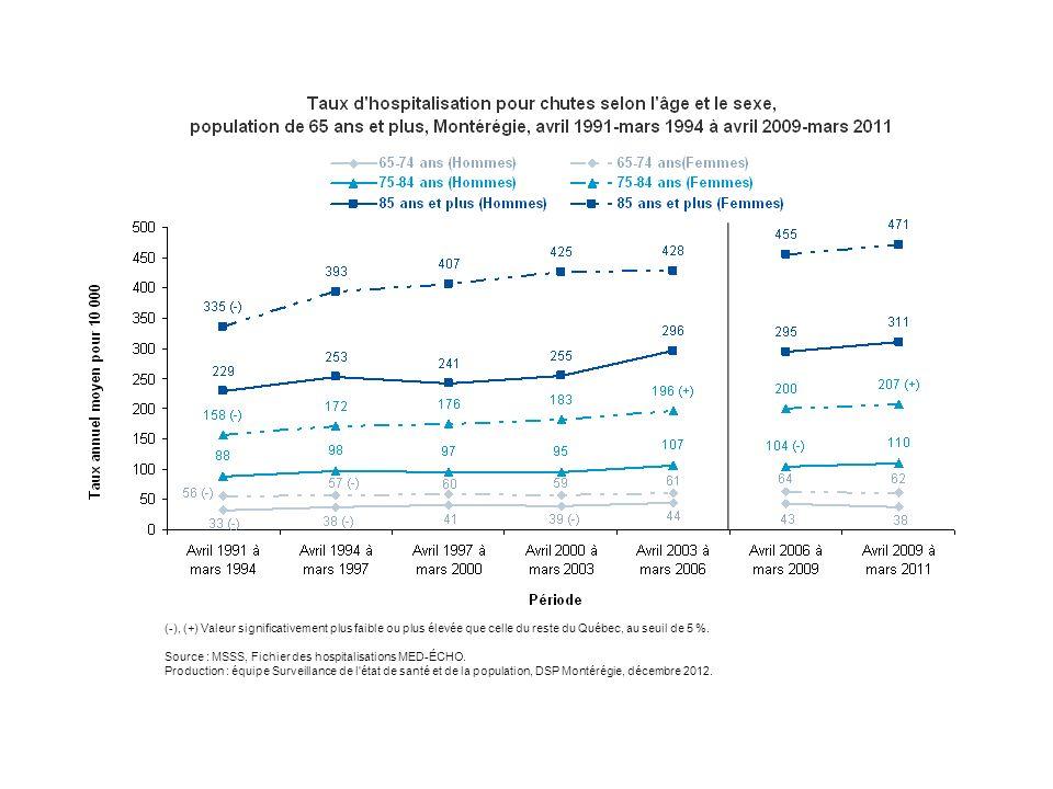 Les hospitalisations reliées aux chutes varient selon l'âge et le sexe