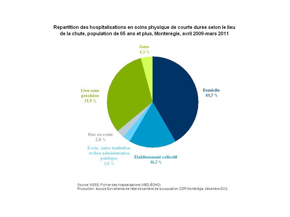 En Montérégie, entre 2009 et 2011, chez les personnes âgées de 65 ans et plus, près de deux chutes sur cinq (42 %) ayant nécessité une hospitalisation en soins physiques de courte durée sont survenues à domicile, tandis que plus d'une chute sur six (17 %) a eu lieu dans un établissement collectif.