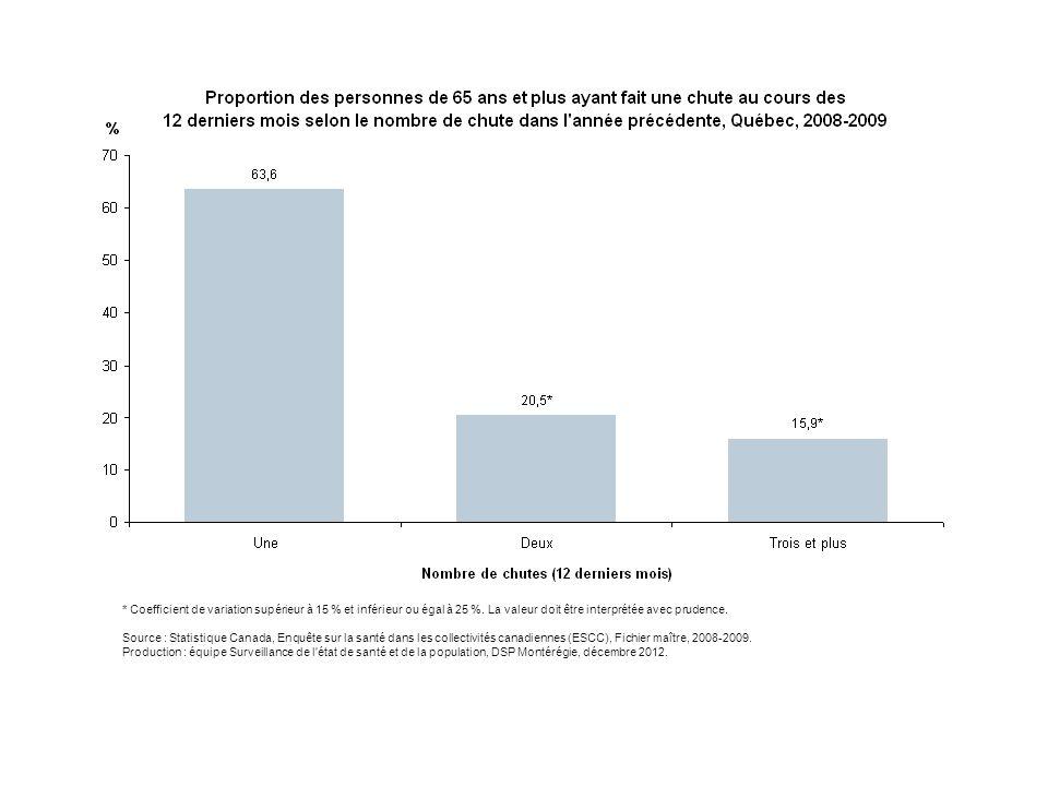 Au Québec, en 2008-2009, parmi la population de 65 ans et plus ayant chuté au cours des 12 mois précédent l'enquête, près des deux tiers (64 %) rapportent une seule chute, une personne sur cinq (21 %) déclare deux chutes tandis que près d'une personne sur six (16 %) mentionne trois chutes et plus au cours de la même période. Concernant les proportions de personnes ayant déclaré deux chutes ou trois et plus, les coefficients de variation sont supérieurs à 15 % et inférieurs ou égal à 25 %, les valeurs doivent donc être interprétées avec prudence.