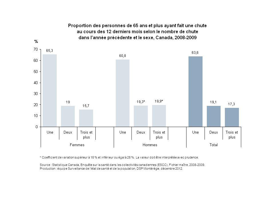 Au Canada, parmi les femmes de 65 ans et plus ayant rapporté une chute dans l'année précédent l'enquête de 2008-2009, près de deux femmes sur trois (65 %) n'ont rapporté qu'une seule chute, tandis qu'environ un cinquième (19 %) a déclaré avoir subi deux chutes et qu'un sixième (16 %) en ont rapporté trois ou plus.