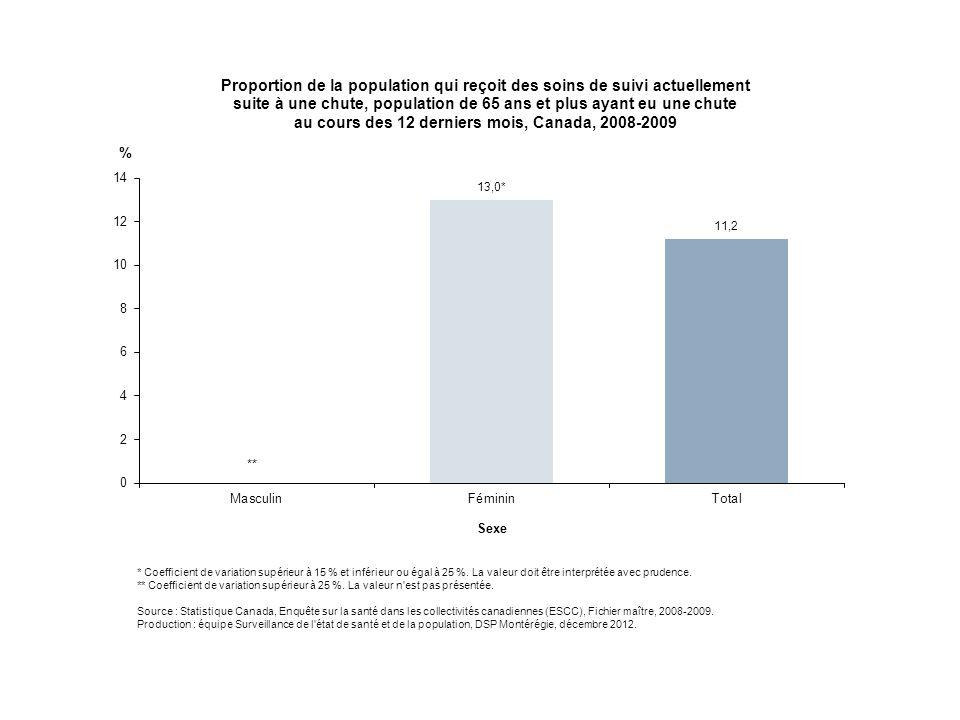 Au Canada, en 2008-2009, environ un aîné sur dix, soit 11 % des personnes âgées de 65 ans et plus ayant fait une chute recevaient des soins de suivi d'un professionnel de la santé en raison de la blessure causée par leur chute au moment de l'enquête.