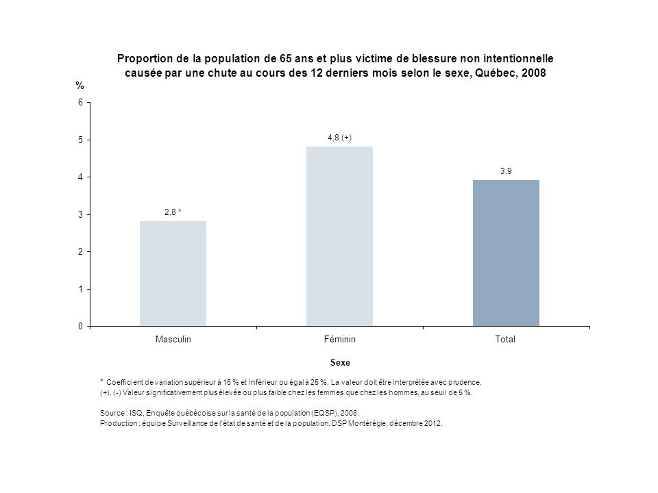 Proportion de la population de 65 ans et plus victime de blessure non intentionnelle