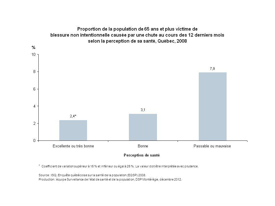 En 2008, au Québec, la proportion de personnes âgées de 65 ans et plus victimes de blessures non intentionnelles causées par une chute est significativement plus élevée chez les personnes qui perçoivent leur santé comme « passable ou mauvaise » (8 %) que chez celles qui la considère « excellente ou très bonne » (2 %) et « bonne » (3 %). Précisons que la proportion de personnes percevant leur santé excellente ou très bonne doit être interprétée avec prudence car le coefficient de variation est supérieur à 15 % et inférieur ou égal à 25 %.