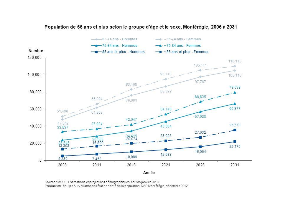 On dénombre plus de femmes que d'hommes au sein de la population âgée de 65 ans et plus en raison de leurs meilleures probabilités de survie.