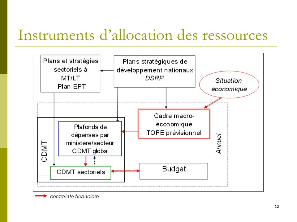 Instruments d'allocation des ressources