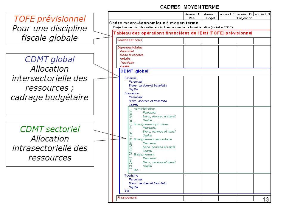 Pour une discipline fiscale globale