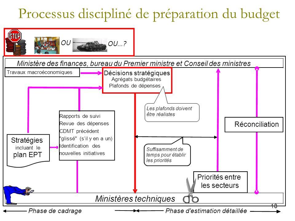 Processus discipliné de préparation du budget