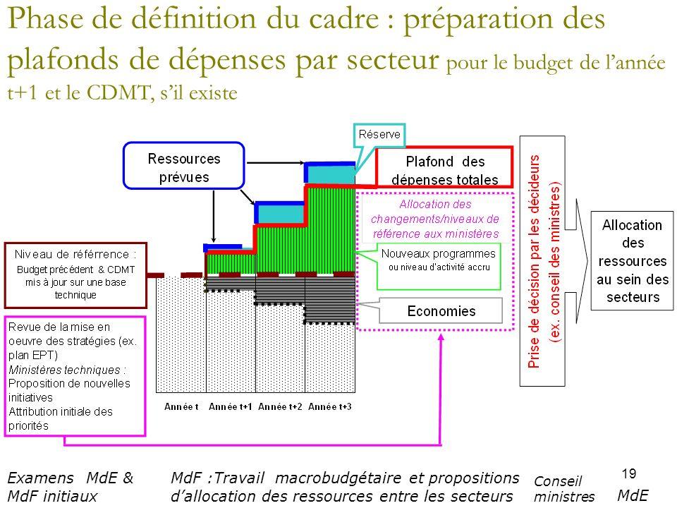 Phase de définition du cadre : préparation des plafonds de dépenses par secteur pour le budget de l'année t+1 et le CDMT, s'il existe