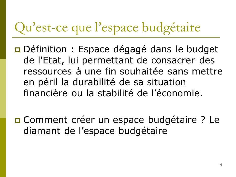 Qu'est-ce que l'espace budgétaire
