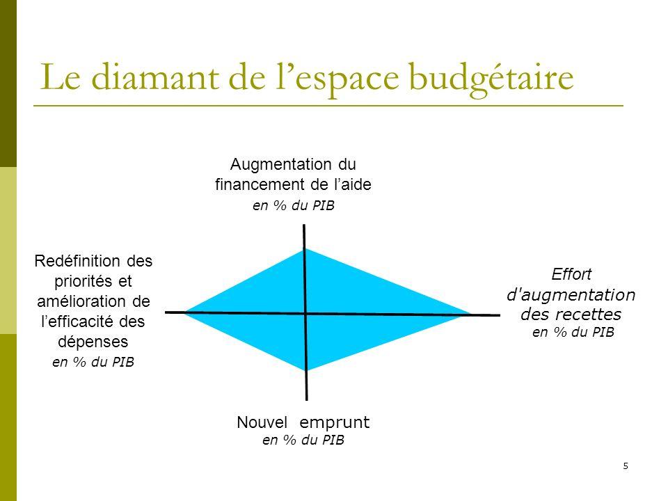 Le diamant de l'espace budgétaire