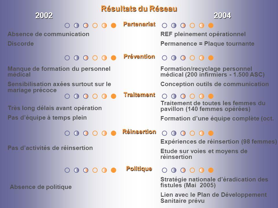 Résultats du Réseau 2002 2004 Partenariat Absence de communication