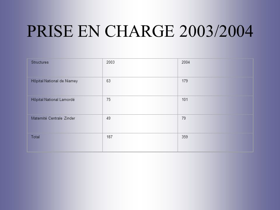 PRISE EN CHARGE 2003/2004 Structures 2003 2004