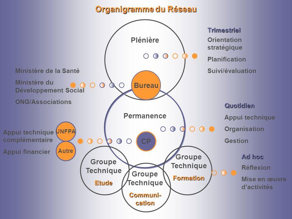 Organigramme du Réseau