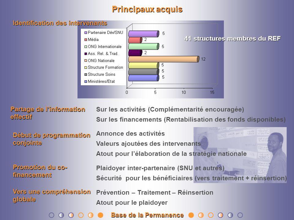 Principaux acquis Identification des intervenants