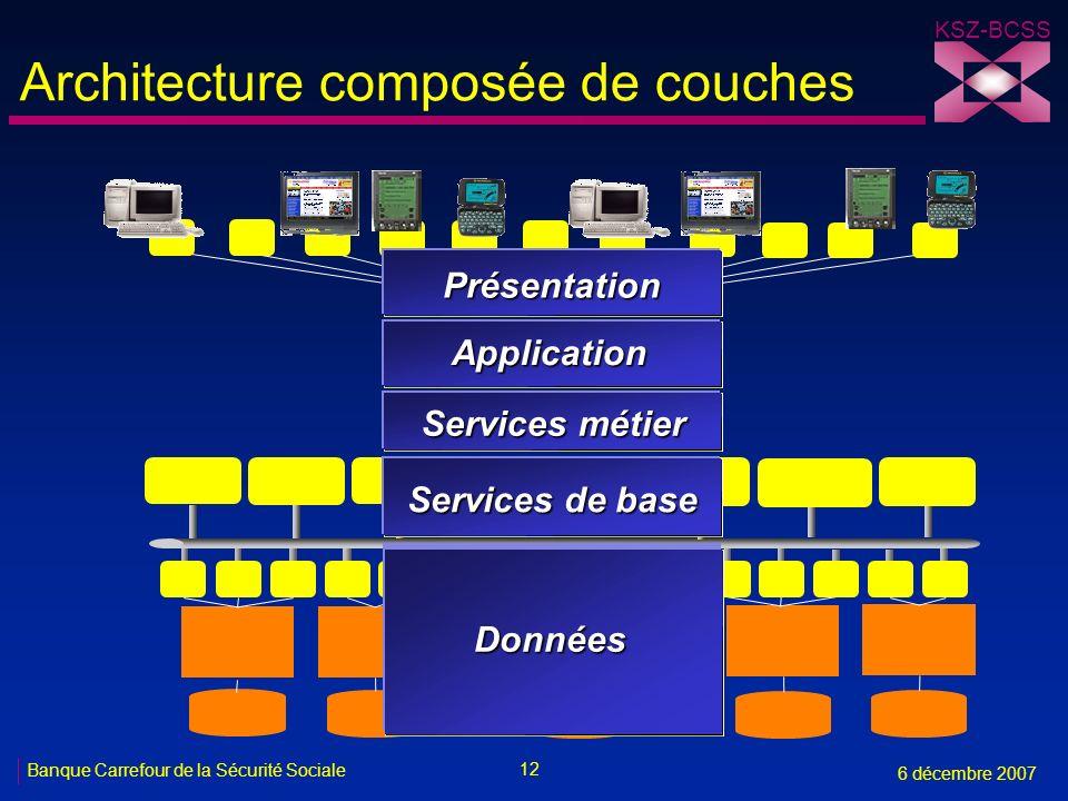Architecture composée de couches