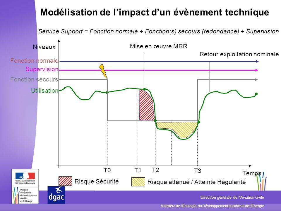 Modélisation de l'impact d'un évènement technique