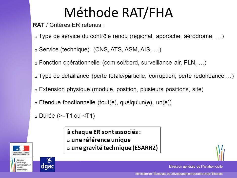 Méthode RAT/FHA à chaque ER sont associés : une référence unique