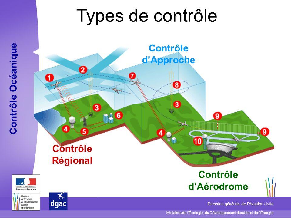 Types de contrôle Contrôle d'Approche Contrôle Océanique