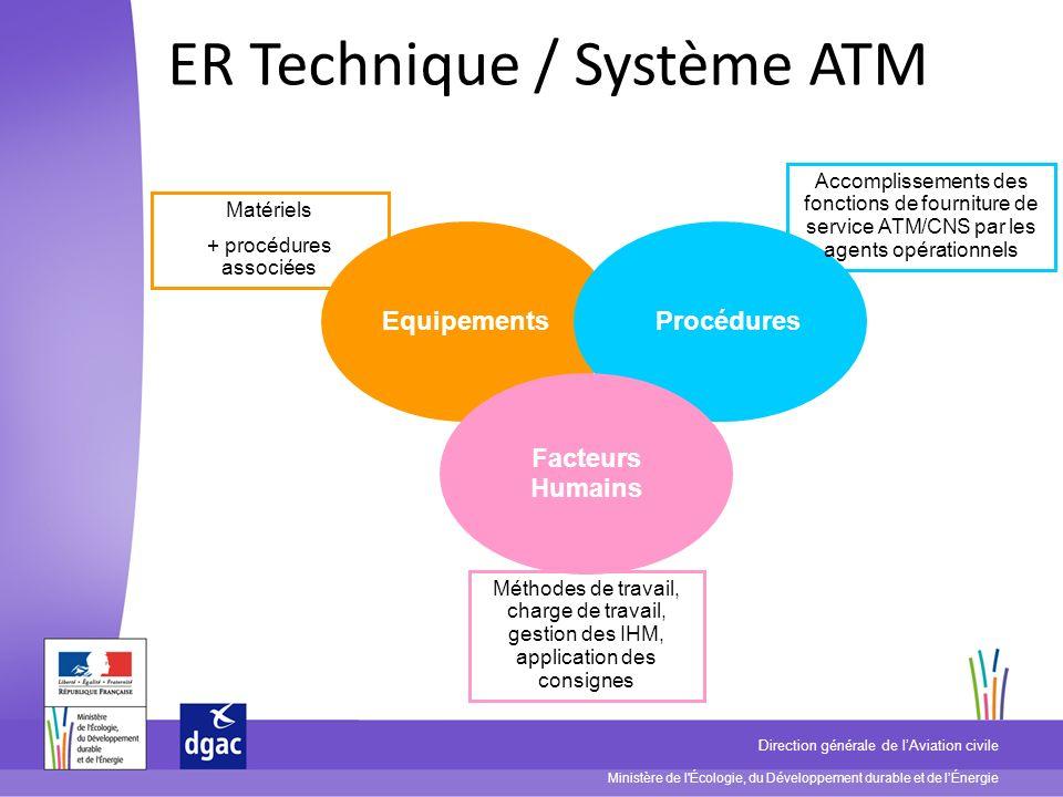 ER Technique / Système ATM