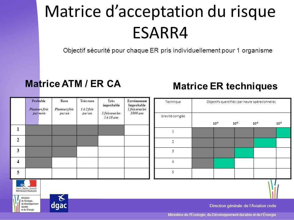 Matrice d'acceptation du risque ESARR4