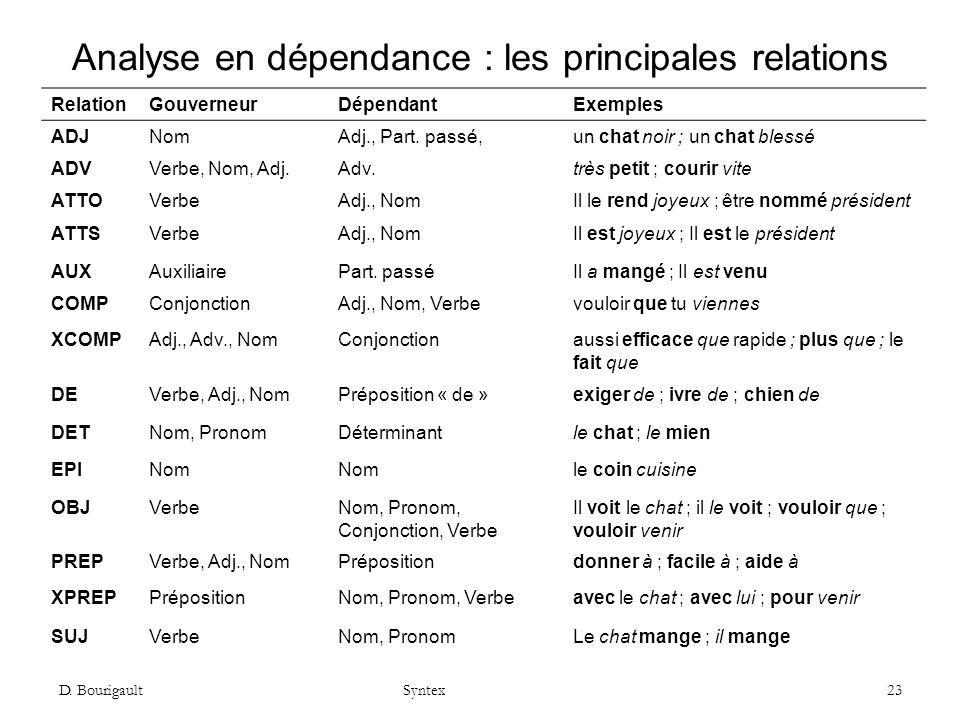 Analyse en dépendance : les principales relations