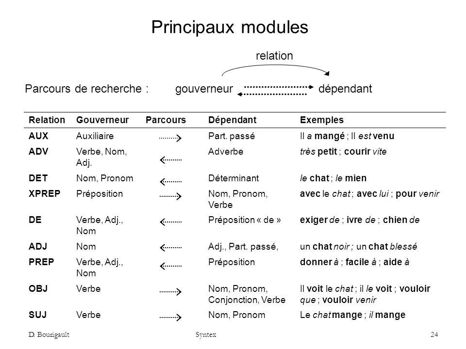 Principaux modules relation Parcours de recherche :