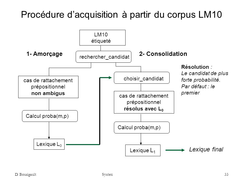 Procédure d'acquisition à partir du corpus LM10