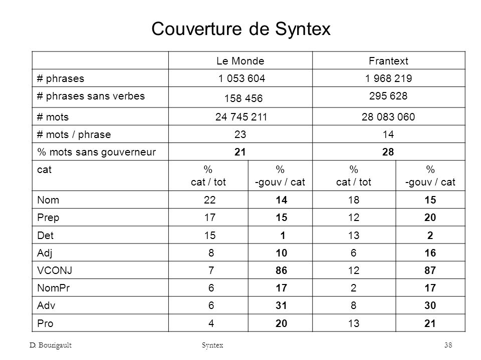 Couverture de Syntex Le Monde Frantext # phrases 1 053 604 1 968 219