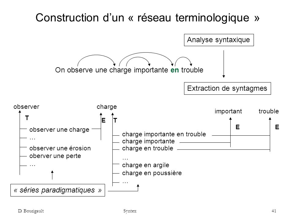 Construction d'un « réseau terminologique »