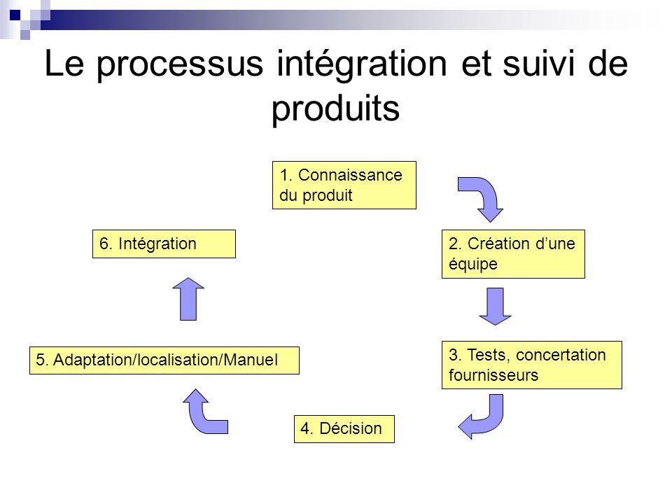 Le processus intégration et suivi de produits