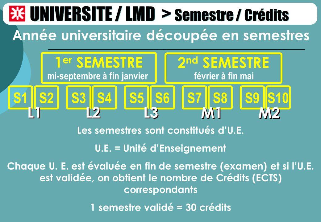 UNIVERSITE / LMD > Semestre / Crédits