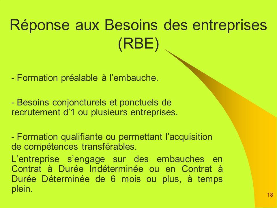 Réponse aux Besoins des entreprises (RBE)