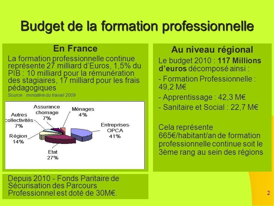 Budget de la formation professionnelle