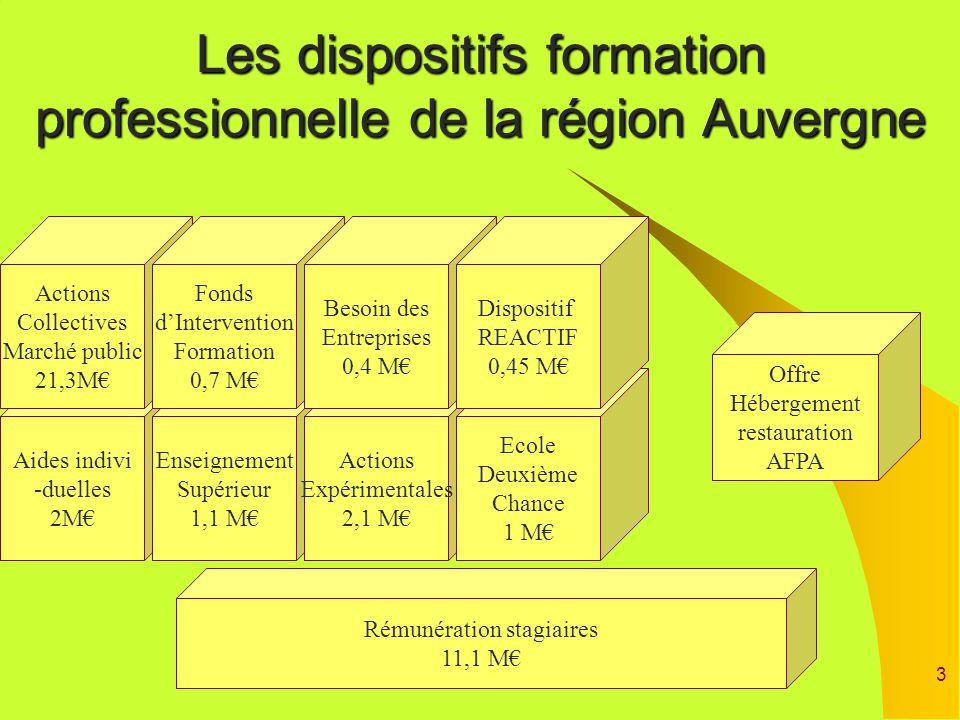 Les dispositifs formation professionnelle de la région Auvergne