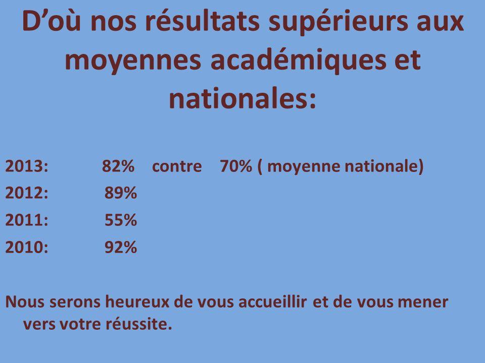 D'où nos résultats supérieurs aux moyennes académiques et nationales: