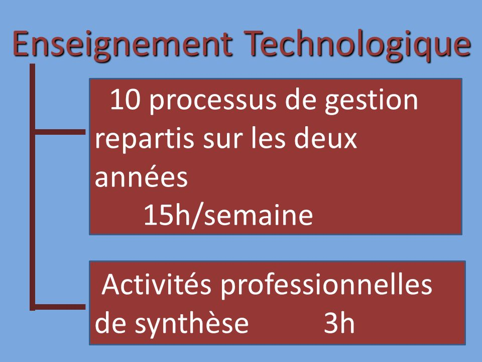 Enseignement Technologique