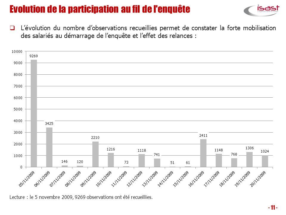 Evolution de la participation au fil de l enquête