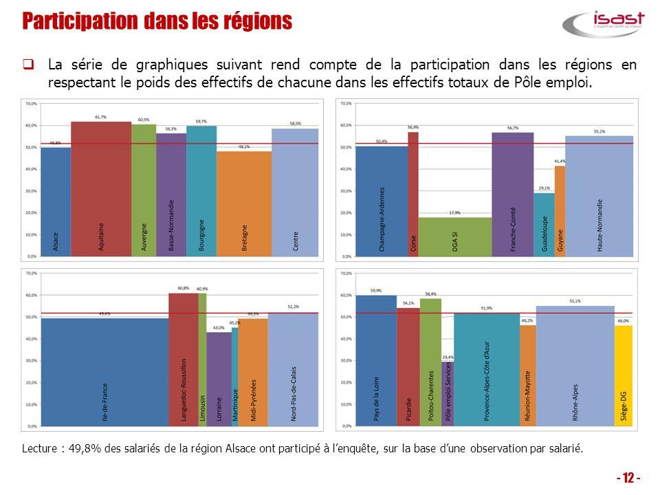 Participation dans les régions