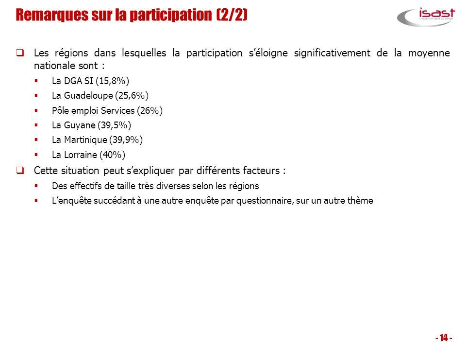 Remarques sur la participation (2/2)