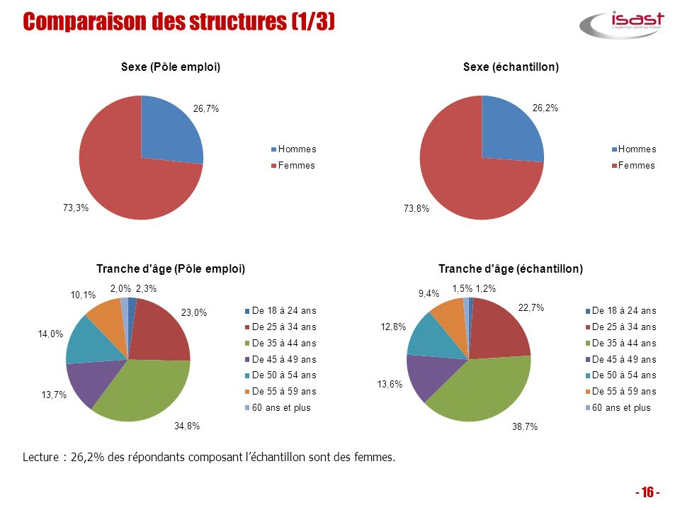 Comparaison des structures (1/3)