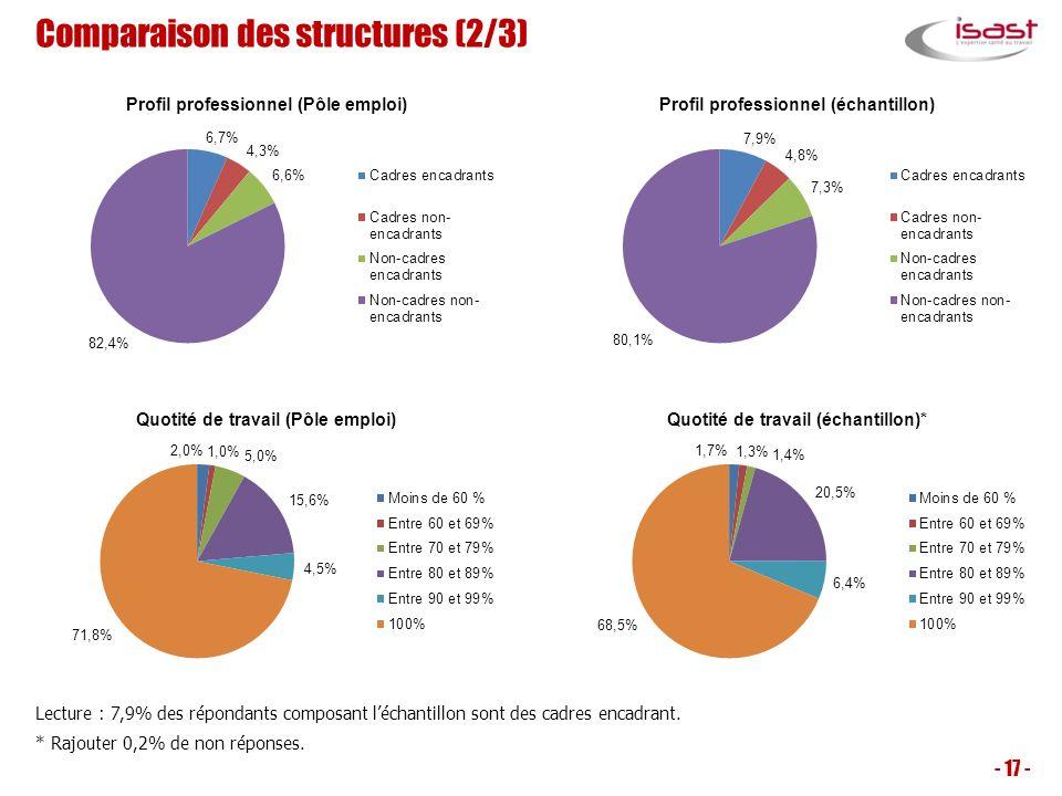 Comparaison des structures (2/3)