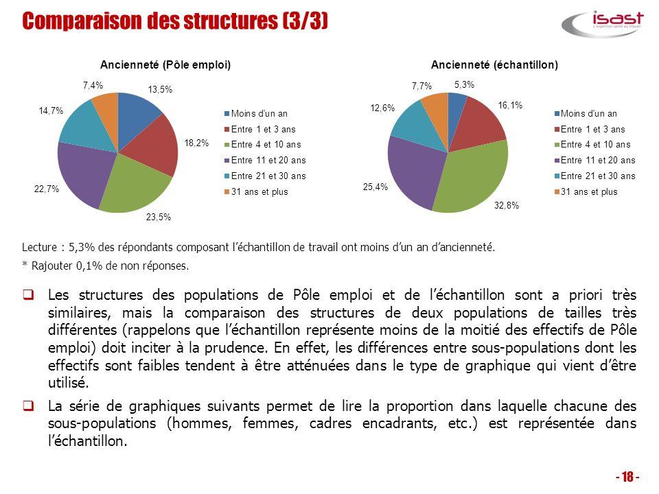 Comparaison des structures (3/3)