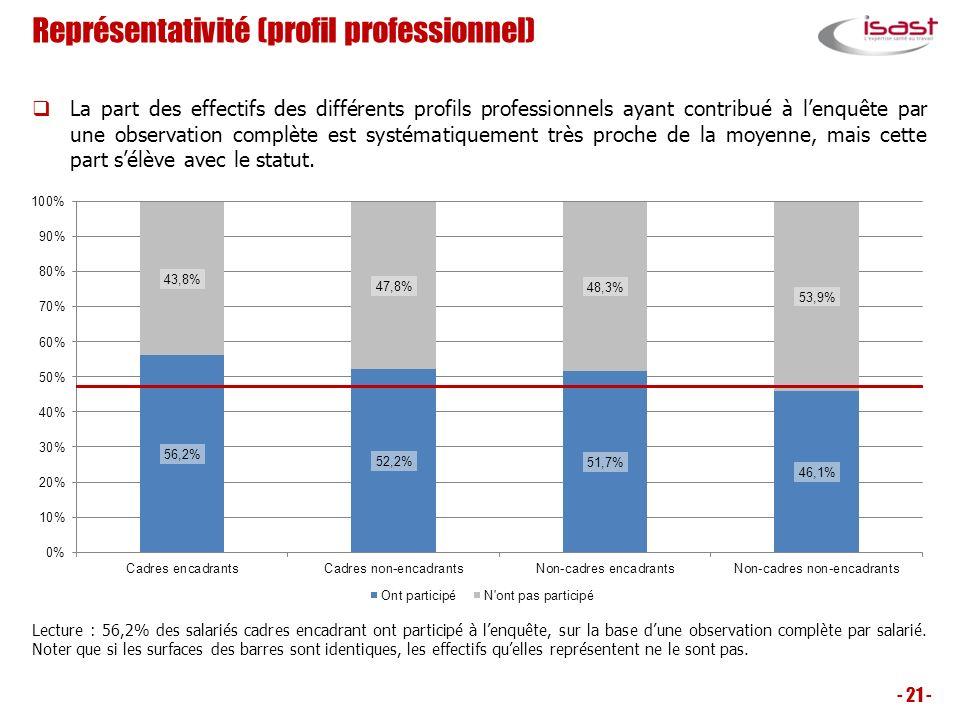 Représentativité (profil professionnel)