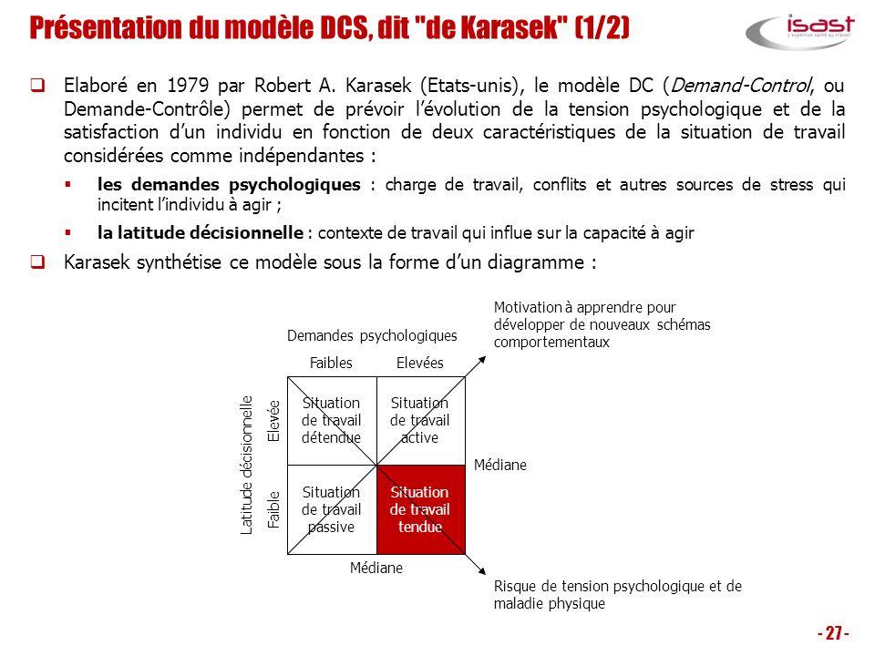 Présentation du modèle DCS, dit de Karasek (1/2)